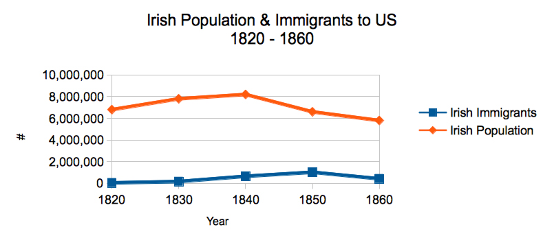 the increasing population of the united states due to immigrants Charles hirschman surveys the history of immigration in america in an attempt to   immigration as a necessary ingredient for economic growth and as an  than  one-fifth of the total population of the united states – are immigrants or  was  largely due to immigrants who had settled in the northern states23.
